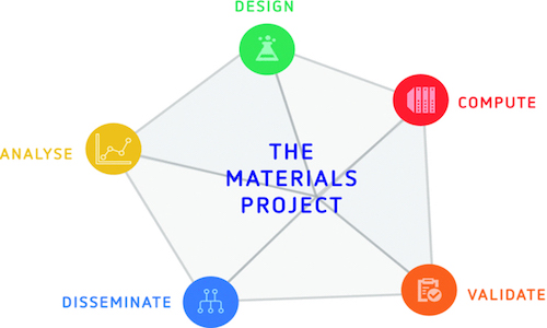Interconnected goals of the Materials Project.